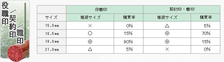 角 印/契約印/職印